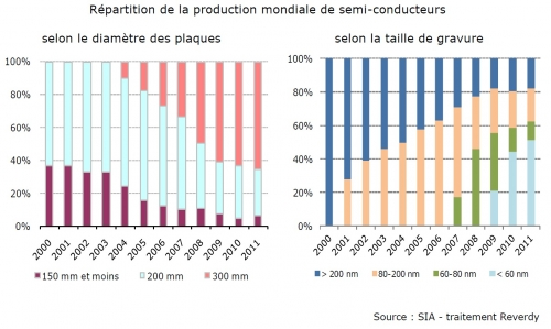Répartition de la production mondiale.jpg