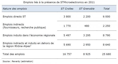 Tableau de bilan des emplois directs et induits ST.png