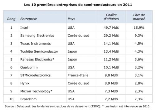Tableau top 10 Semi-conducteurs en 2011.png