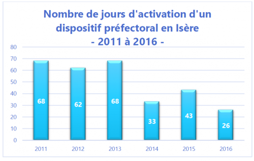 Nb annuel activation dispositif préfectoral.PNG