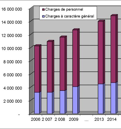 Graph dépenses fonctionnement Crolles.png